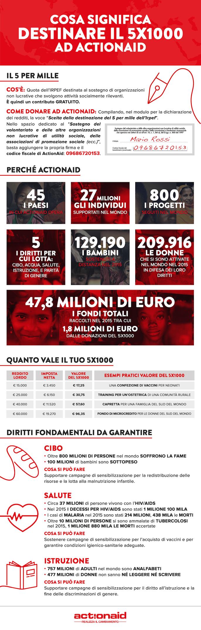 20170503_actionaid_5per1000_infografica